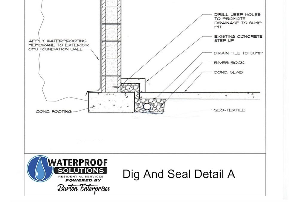 Waterproof St. Louis Home Foundation Repair Education – Dig and Seal Detail A Updated