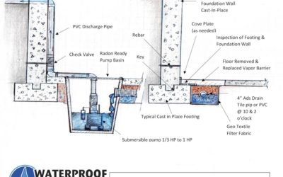 Waterproof St. Louis Home Foundation Repair Education – Cast-in-place Typical Interior Waterproofing