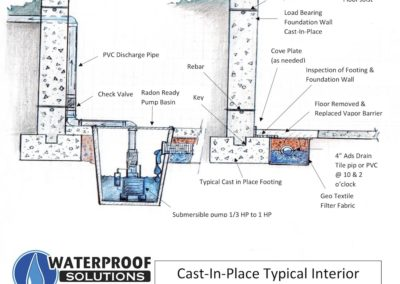 Cast-In-Place Typical Interior