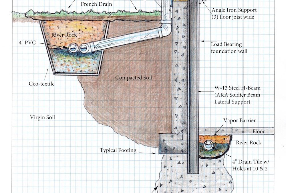 Waterproof Solutions St. Louis Home Foundation Repair Education – Soldier Beam Wall Push with French Drain and DS & Exterior Dual System