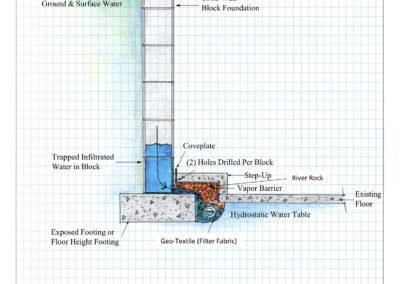 Block Foundation Detail