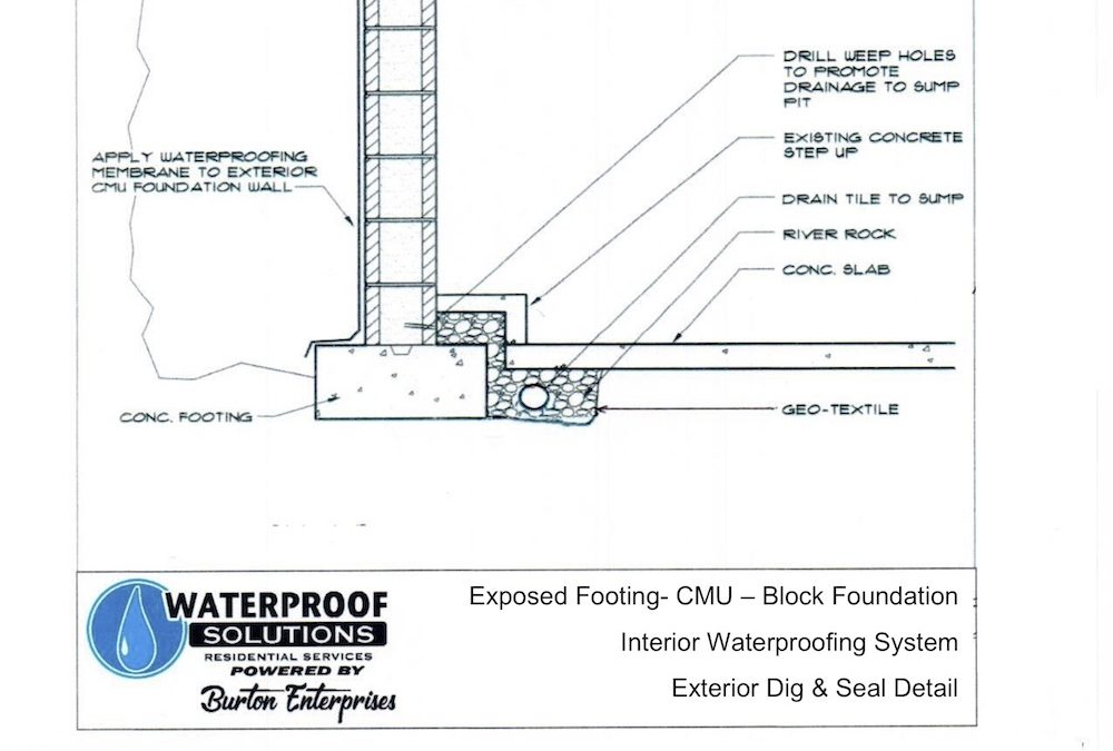 Waterproof St. Louis Home Foundation Repair Education – Exposed Footing CMU Block Foundation Interior Waterproofing System Exterior Dig and Seal Detail Revised 8-8-18